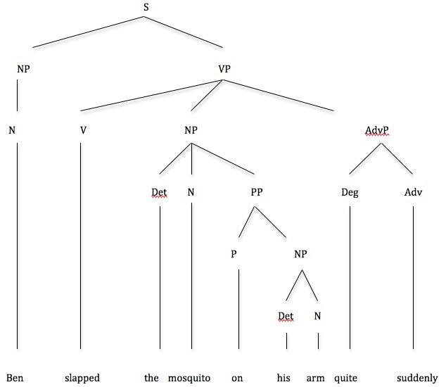 Syntax Tree Diagram Examples Pdf