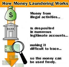 how money laundering done