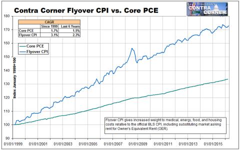 Flyover CPI vs PCE Since 1999