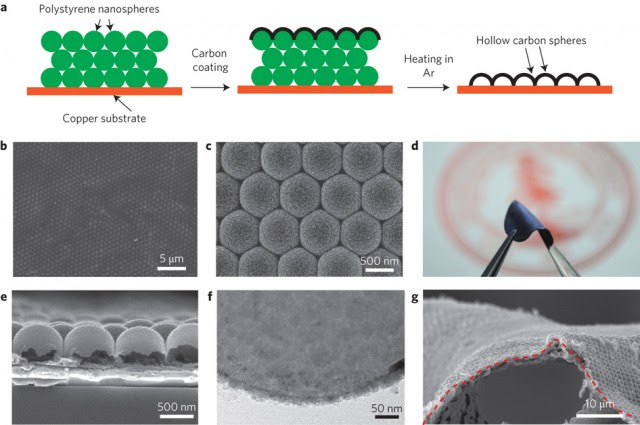 Some cool microscopic imagery of Stanford's carbon nanospheres
