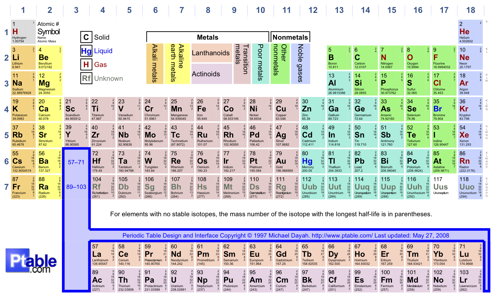 41 Periodic Table Labeled With Solids Liquids And Gases Gases And