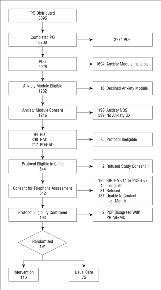 A Randomized Trial to Improve the Quality of Treatment for ...