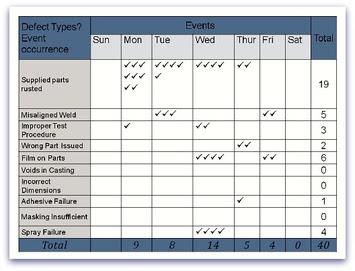 Pareto Chart All About Pareto Chart And Analysis