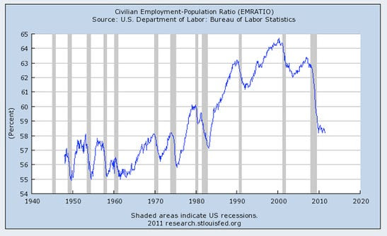 Back in 2000, the employment to population ratio was over 64 percent.  Today, it is sitting at just 58.2%