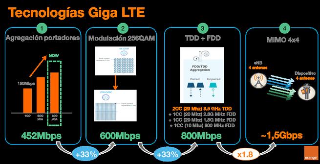 Tecnología 4G Plus