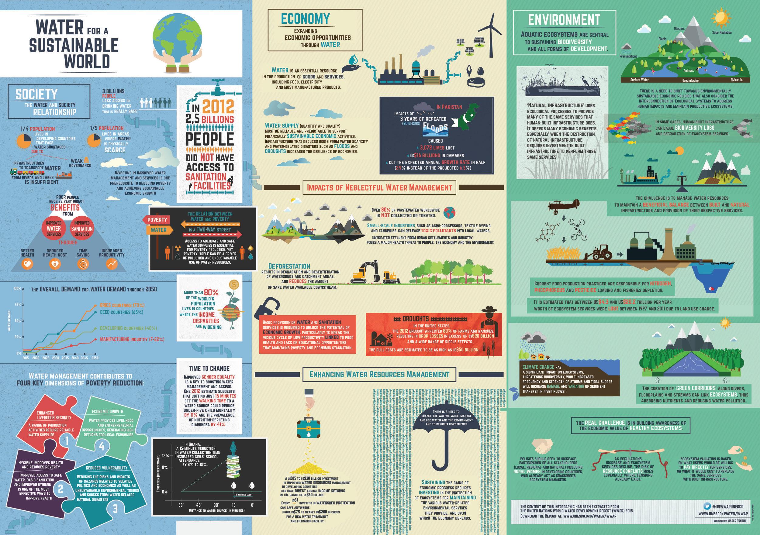 Fromhttp://www.unesco.org/new/en/world-water-day