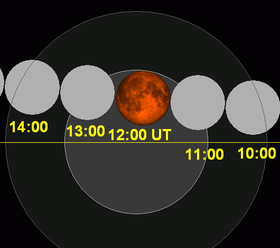 Lunar eclipse chart close-2015Apr04.png