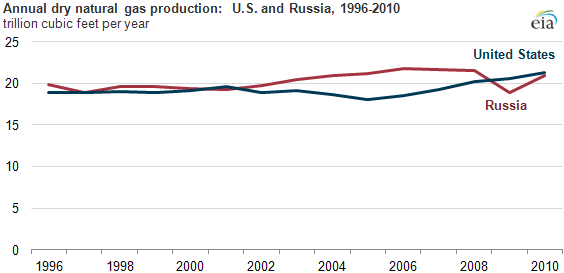 graph of Annual dry natural gas production: U.S. and Russia, 1996-2010, as described in the article text