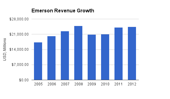 Emerson Revenue