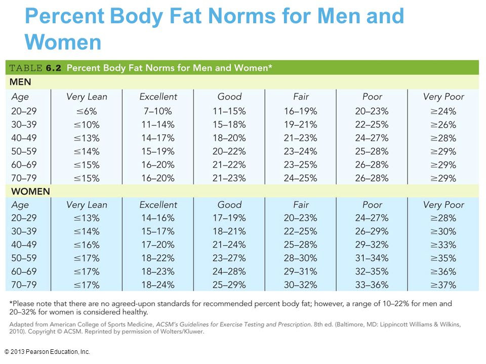 body fat percentage norms