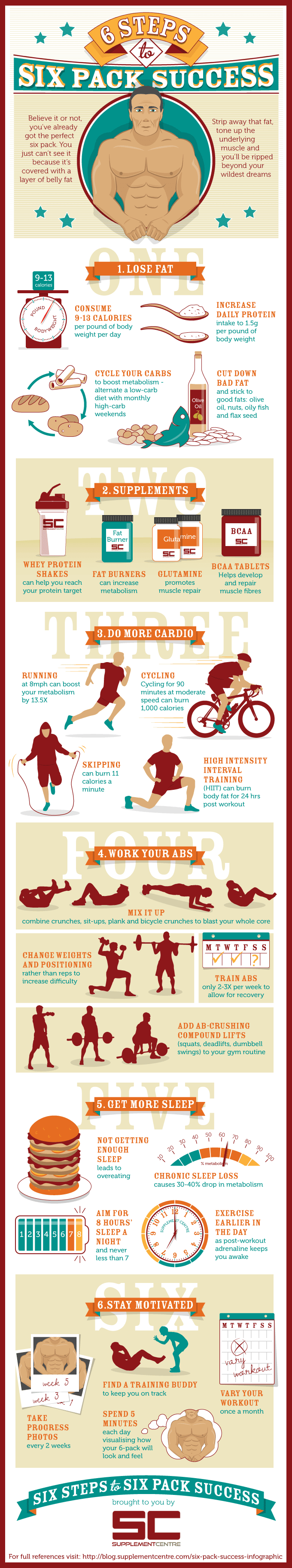 Infographic: 6 Steps to Six Pack Success
