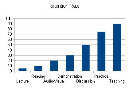 Learning Retention Rate % by Edgar Dale