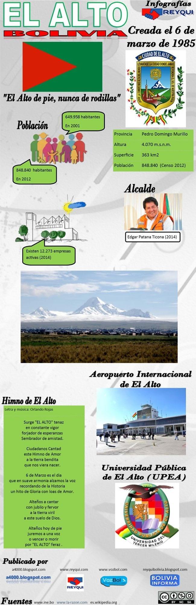 El Alto, Bolivia: creada el 6 de marzo de 1985 (Infografía)
