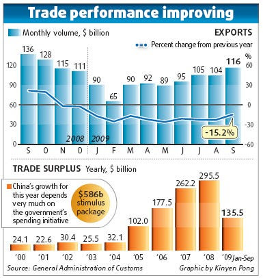 2. Too much export reliance, which generated...