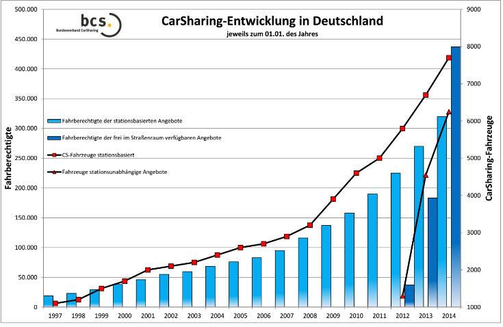germany carsharing deve 1997-2014 v1