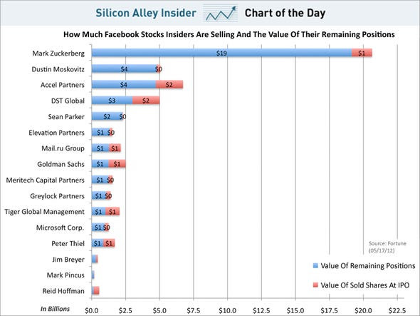 chart of the day, facebook insiders selling stock and value remaining, may 2012