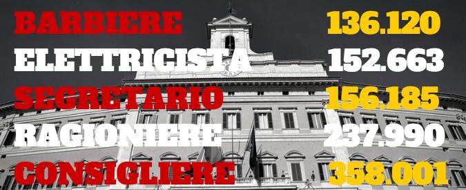 Umberto marabese camere salta il tetto agli stipendi d for Dipendenti camera dei deputati