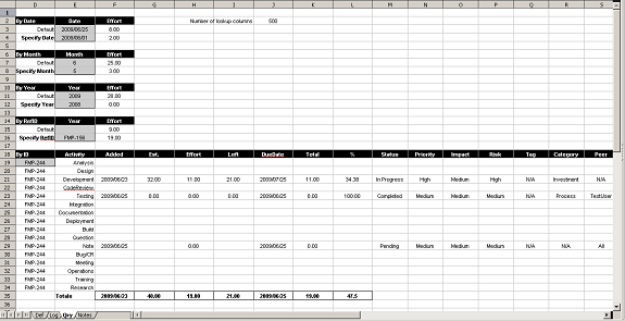 What When How Association (WWHA) In a Task Tracking Spreadsheet ...