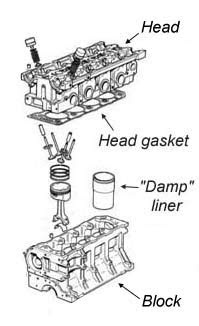 What is a head gasket?