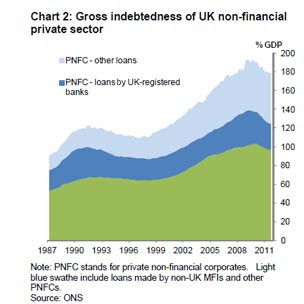 Private sector debt chart