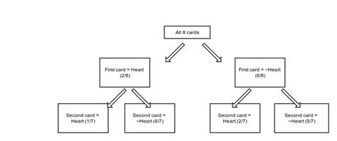 deck  cards    card picked   heart    probability