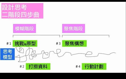 設計思考二階段四部曲
