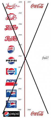 Coca-Cola vs. Pepsi Chart Fail