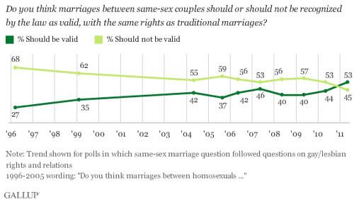 gay marriage-gallup-5-20-11.gif