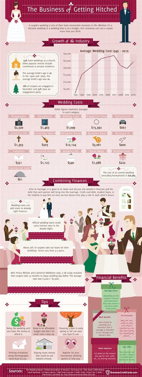 25  best Wedding Cost Breakdown ideas on Pinterest