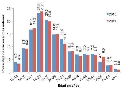 La gráfica muestra que entre los grupos de edad, el consumo de drogas es mayor en los jóvenes de 18 a 20 años, y que el consumo de drogas ha aumentado ligeramente en casi todos los grupos de edad encuestados entre 2010 y 2011.