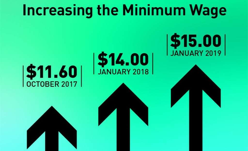 A New Minimum Wage in Ontario - Soni Law
