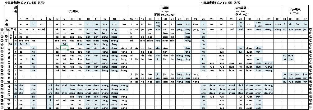 あいうえお基礎から始める中国語ピンイン表を攻略