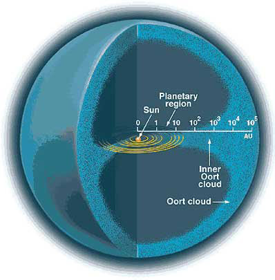 Giant Stealth Planet May Explain Rain of Comets from Solar System's Edge