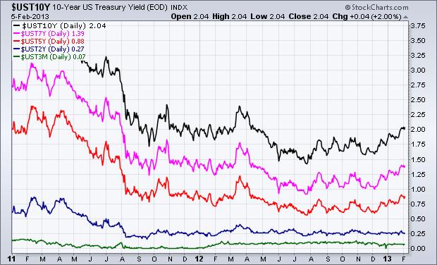 EconomicGreenfield 2-6-13 Treasury Yields since 2011