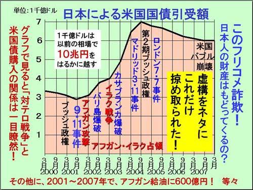 Graph of J T Bond PurchaseのJPG