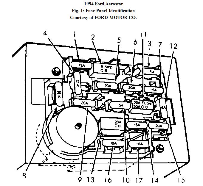 94 Ford Aerostar Fuse Diagram Wiring Diagram View A View A Zaafran It