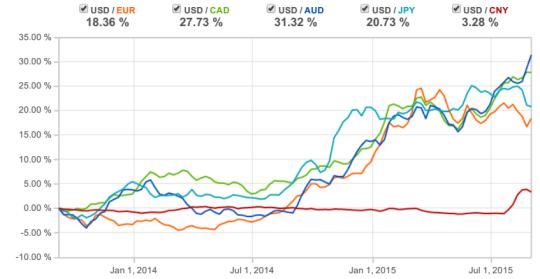 Global Currencies vs. the U.S. Dollar