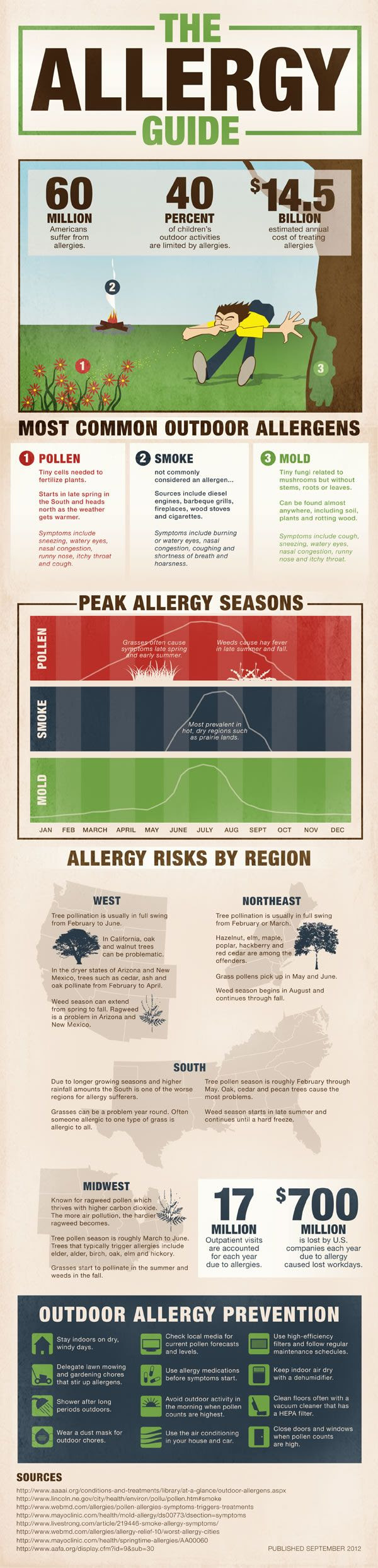 Most Common Outdoor Allergens and Their Prevention Tips
