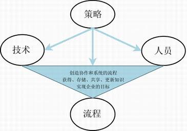 知识管理的架构