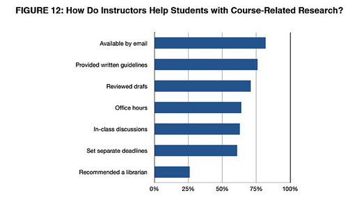 Projct info lit - instructor support - http://projectinfolit.org/pdfs/PIL_Fall2009_Year1Report_12_2009.pdf