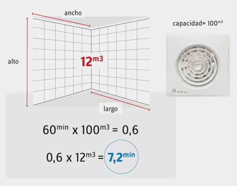 Definición el techo de la casa: Como ventilar un baño interno