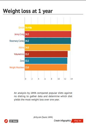 Head-to-head: Which diet is best for weight loss