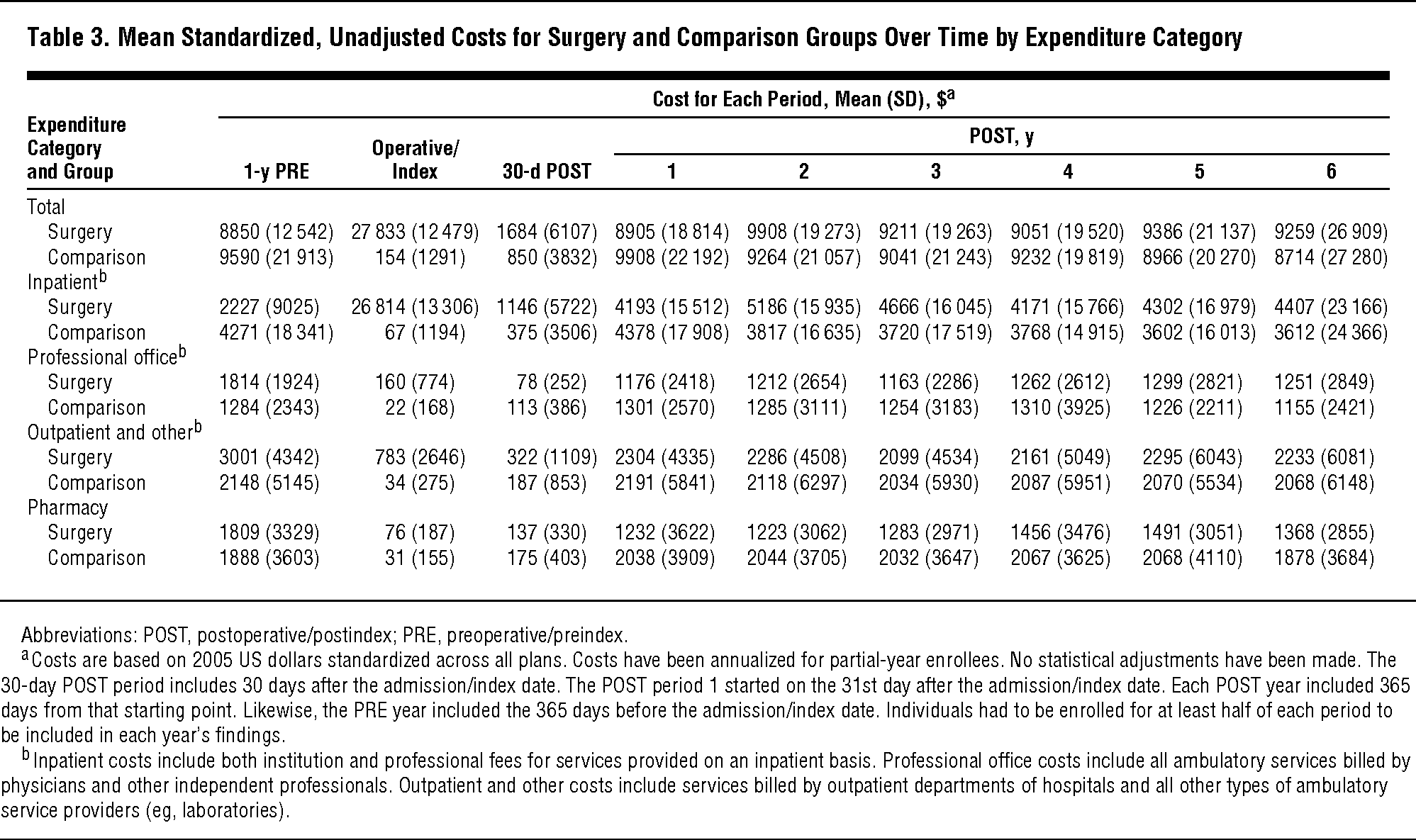 Impact of Bariatric Surgery on Health Care Costs of Obese ...