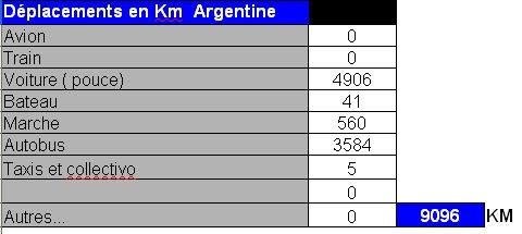 distance argentine