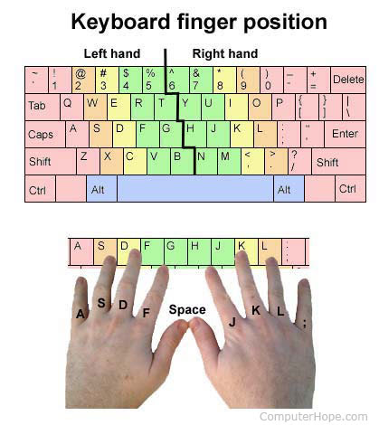 Keyboard penempatan jari komputer