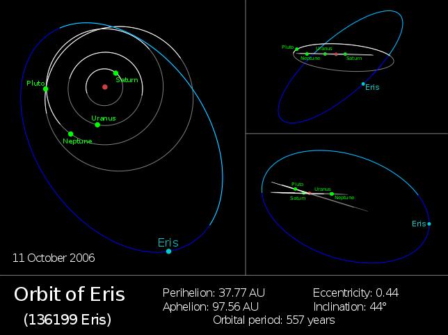 La segretissima orbita di Eris