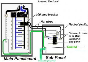 Should You Install A Sub Panel In Your Basement How Do You Install One What Will