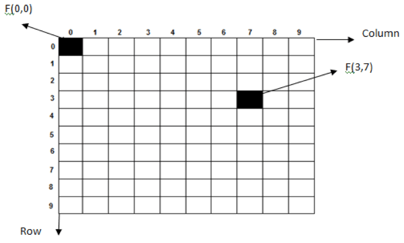 Image as matrix of Rows and Columns