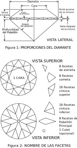 Proporciones de un diamante cortado en facetas tipo Brillante.