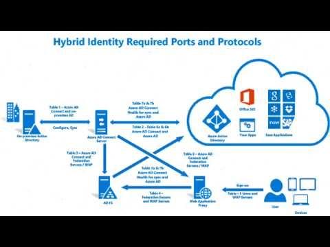 Hybrid Active Directory